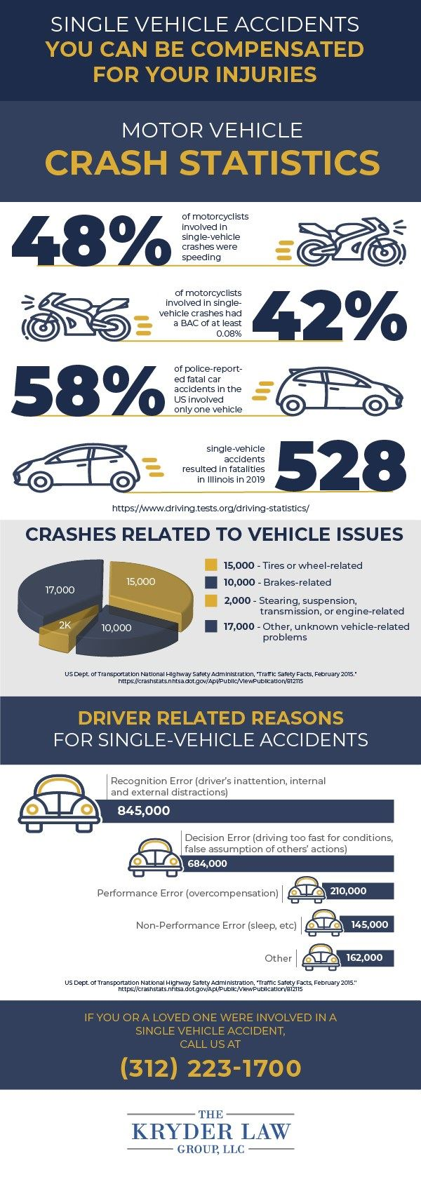 Single Vehicle Accident Crash Statistics Infographic
